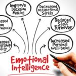 ways to improve emotional intelligence