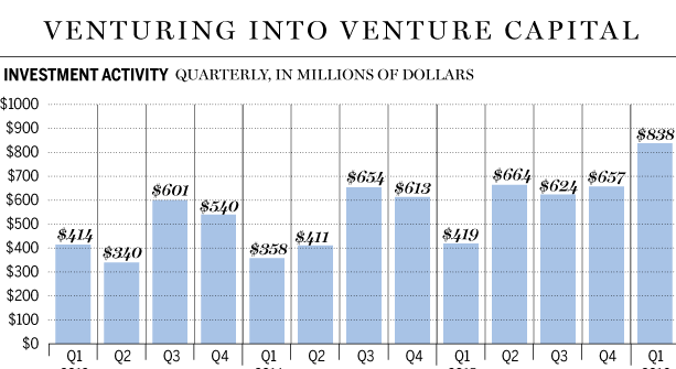 Canadian VC Investments
