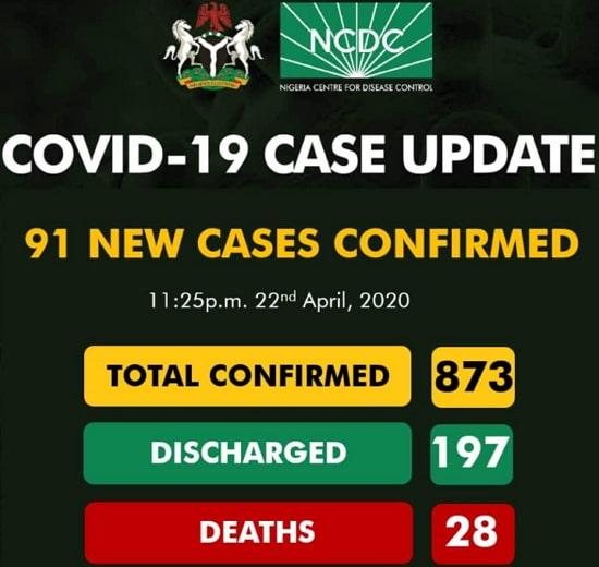 covid 19 cases nigeria april 2020
