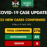 Nigeria Reports 276 Covid-19 Cases And 6 Deaths