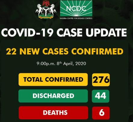 covid 19 deaths nigeria