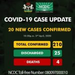 nigeria covid 19 statistics update deaths