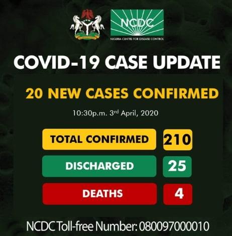 nigeria covid 19 statistics update deaths